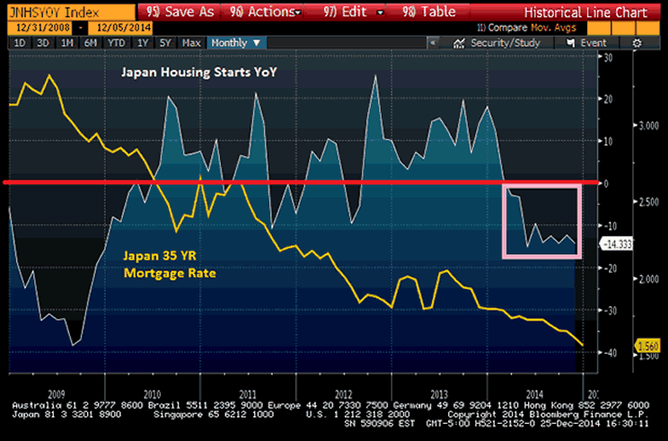 Japan Housing Starts YoY Chart versus Japan 35-Year Mortgage Rate