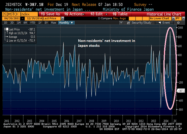 Non-resident Investment in Japanese Stocks