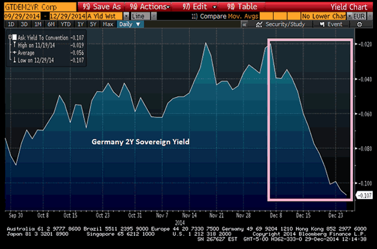 German 2-Year Soverign Yield Chart