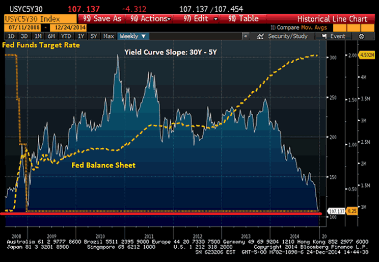 Fed Funds Target Rate and Fed Balance Sheet Chart