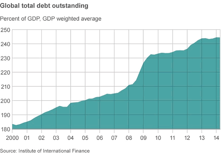 Total Global Debt Outstanding
