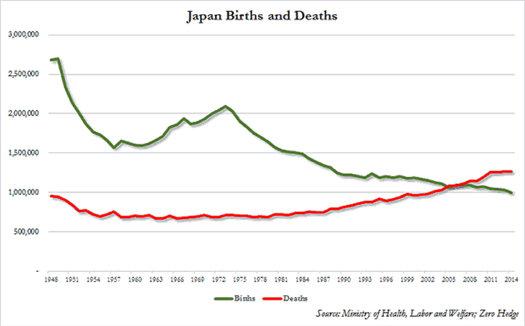 Japan Births and Deaths