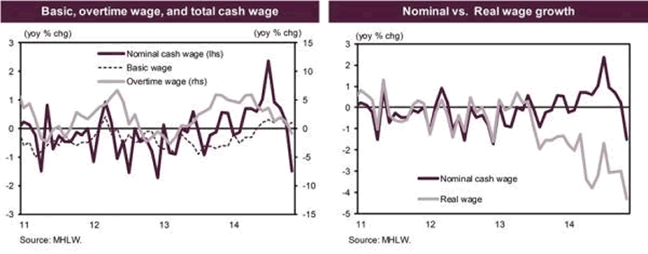 Total Cash Wage and Nominal versus Real Wage Growth Charts