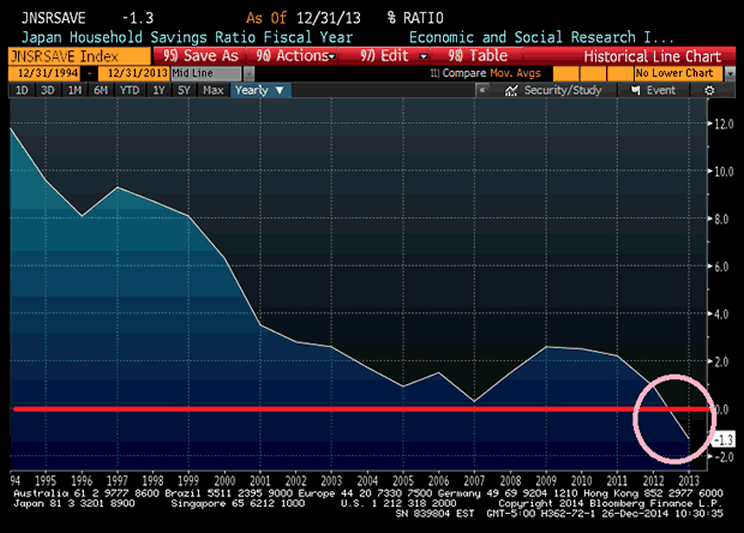 Japan Household Savings Rate