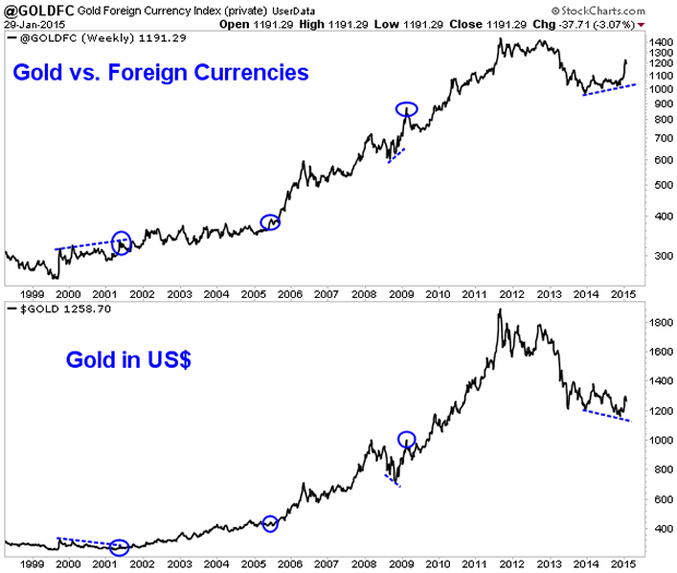 Gold Versus Foreign Currencies