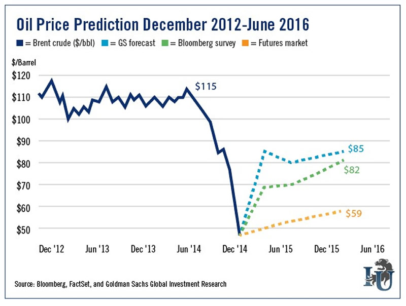goldman sachs oil price forecast 2017 pdf
