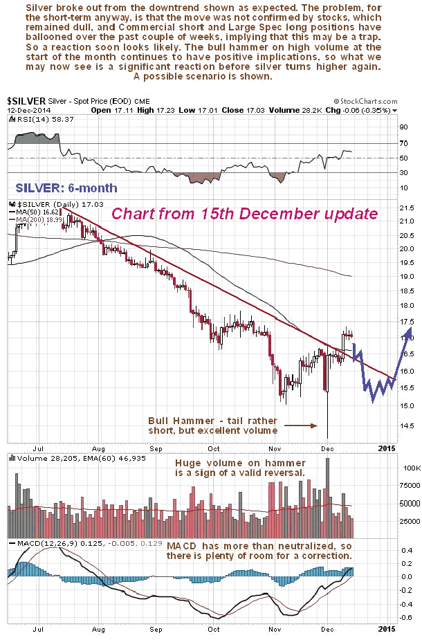 Silver 6-Month Chart from december 15/14