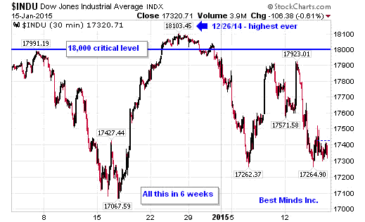 DOW 30-Minute Chart