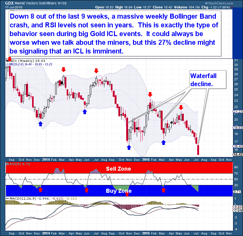 Market Vectors Gold Miners Weekly Chart