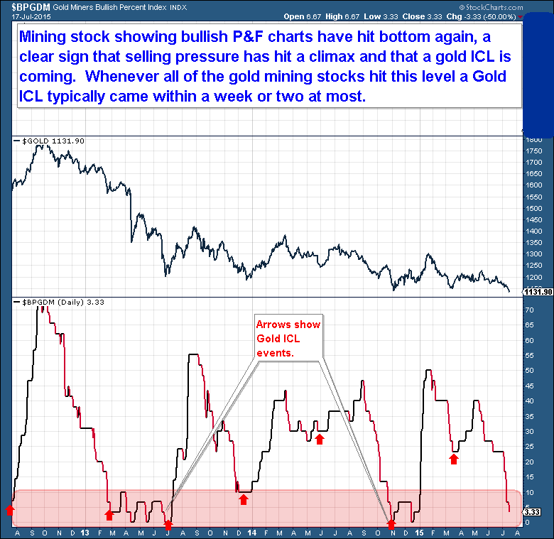 Gold Miners Bullish Percent Daily Chart