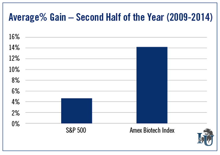 Average Percent Gain Second Half of the Year 2009-2014