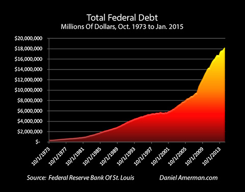 Total Federal Debt, Oct 1973 to Jan 2015