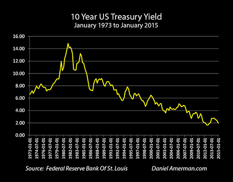 10 Year US Treasury Yield January 1973 to January 2015