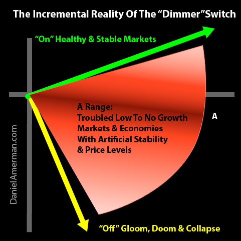 The incrimental reality of the 'dimmer' switch