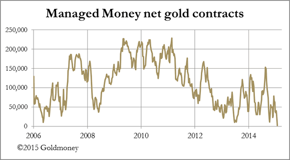 Managed Money Net Gold Contracts