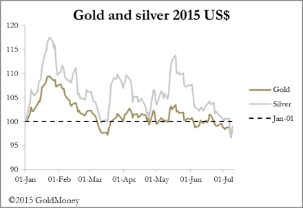Gold and Silver 2015 Chart