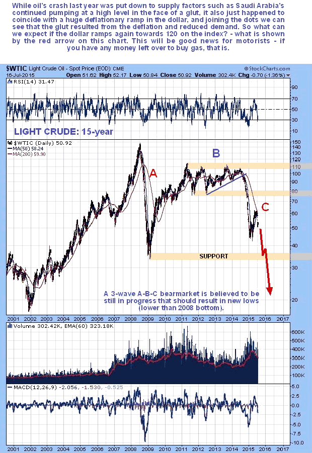 Light Crude 15-Year Chart