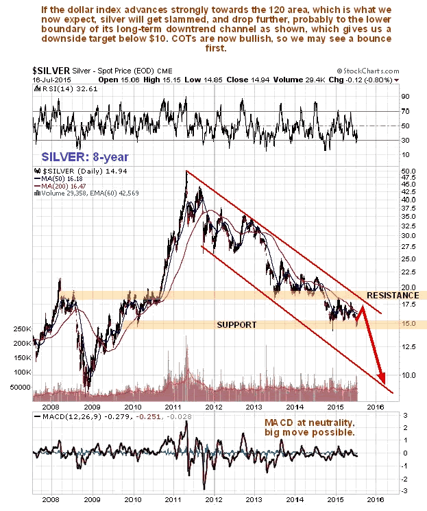 Silver 8-Year Chart