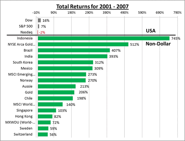 Total returns for 2001-2007