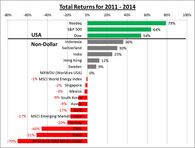 Total returns for 2011-2014