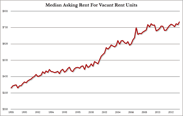 Median Asking Rent for vacant Rent Units