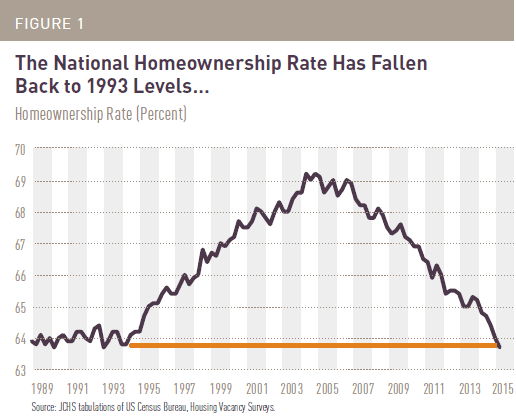 National Home Ownership rate