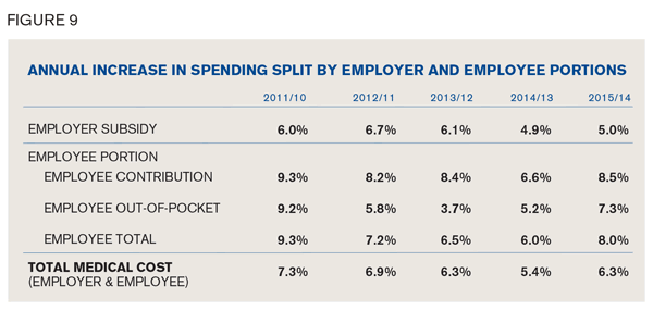 Annual Increase in Spending by Employer and Employee Portions