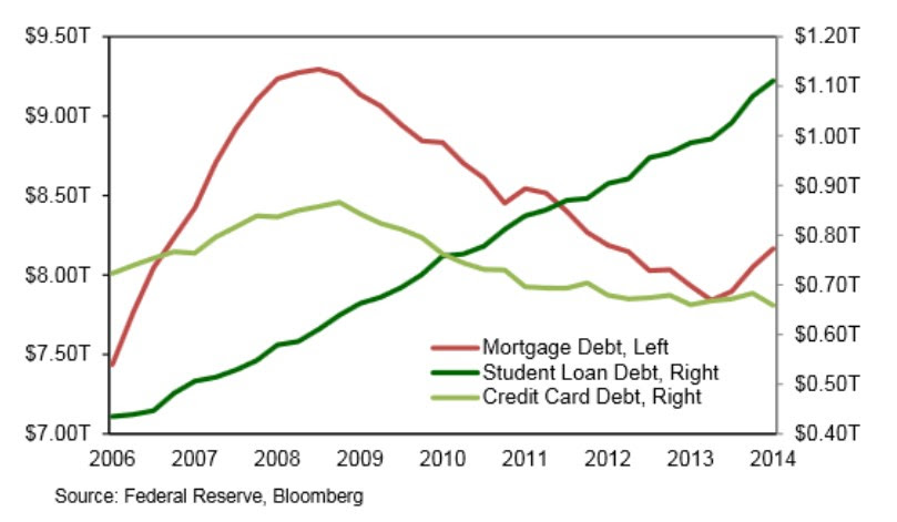 Mortgage Debt, Student Loan Debt and Credit Card Debt