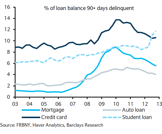 % of loan balance 90+ days delinquent