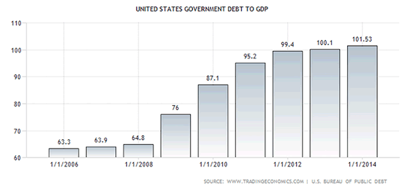 USGovernment Debt to GDP
