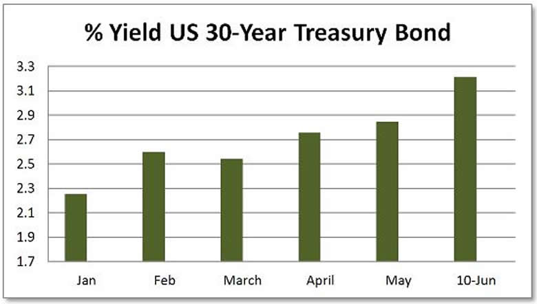 Short term 30 year us treasury bond