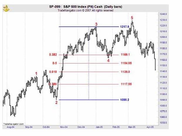 Wave 4 retracement