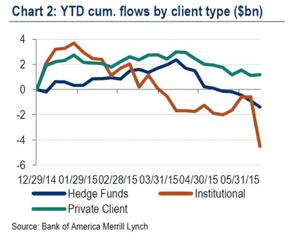 YTD ***** Flows by Client Type