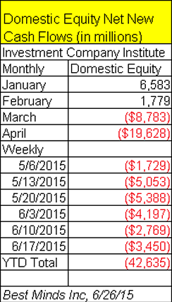Domestic Equity Net New Cash Flows