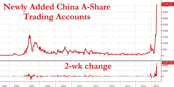 Newly Added China A-Share Trading Accounts