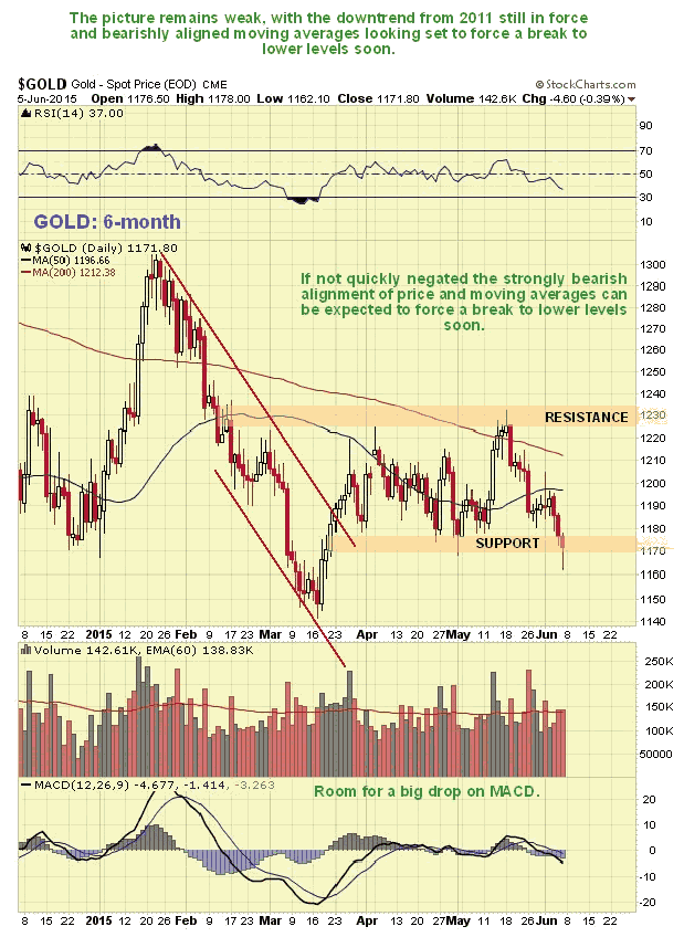 Gold 6-Month Daily Chart