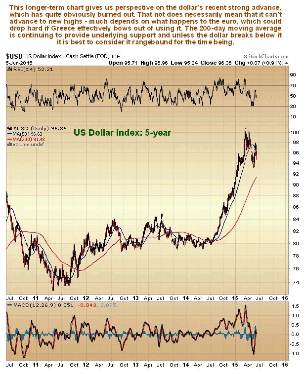 US Dollar 5-Year Chart