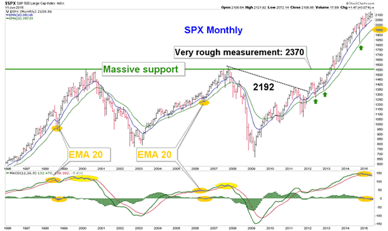 SPX Monthly Chart 2