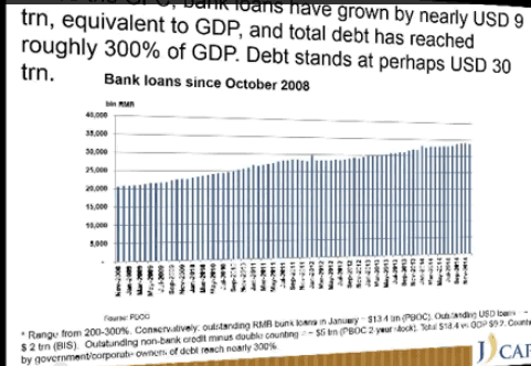 China Debt is 200-300% of GDP counting Shadow Banks