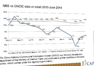 NBS versus CNCIC data on retail