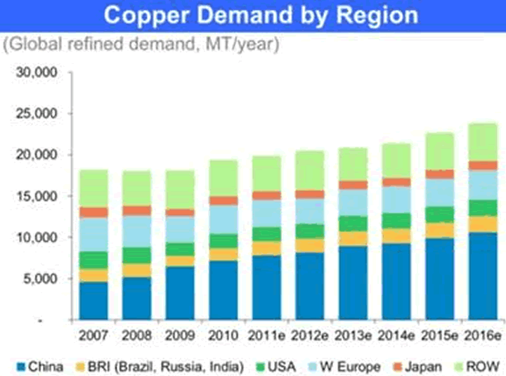 Copper Demand by Region
