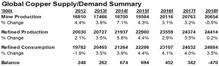 Global Copper Supply/Demand Summary