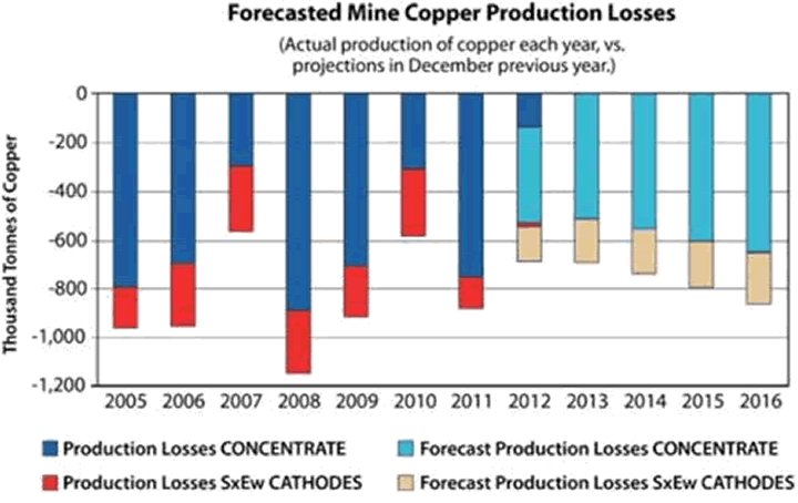 Forecasted Mine Copper Production Losses