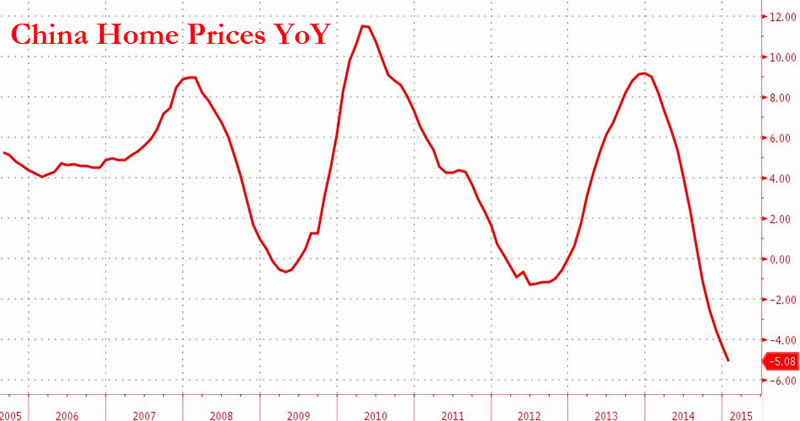 China's housing market is cooling