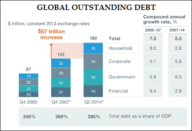 Global Outstanding Debt