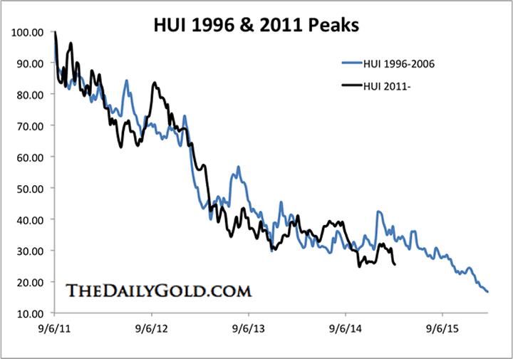 HUI 1996 and 2011 Peaks
