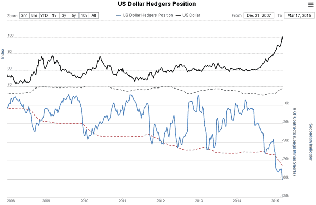US Dollar Hedgers Position Chart