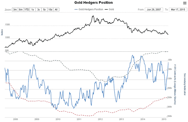 Gold Hedgers Position Chart