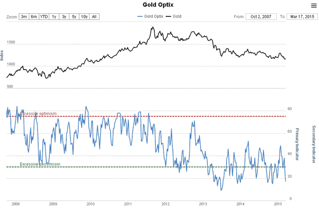 Gold Optix Chart