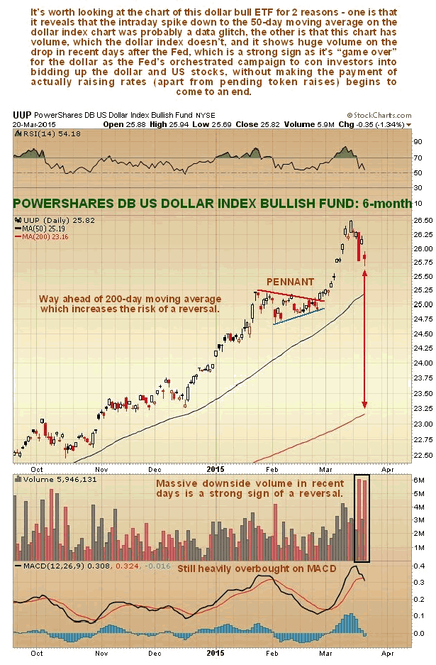Powershares US Dollar Index Bullish Fund Daily Chart